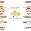 今の日本に必要なのは減税!教科書レベルの経済を理解しよう。の画像