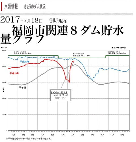 ダム 貯水 量 福岡