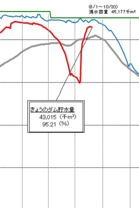 福岡 市 の ダム の 貯水 率