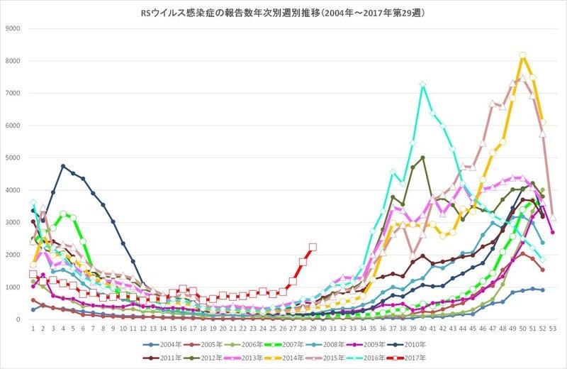 RSウイルスが例年になく急増して...