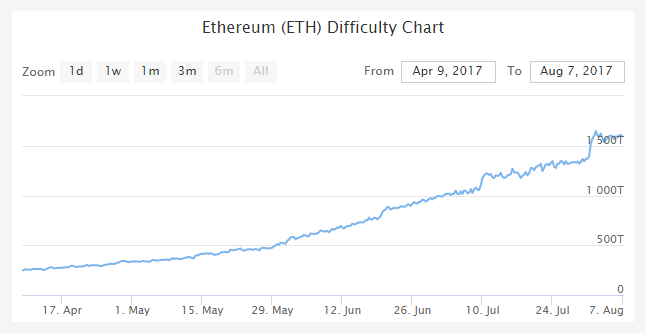 Ethereumのdifficultyチャート