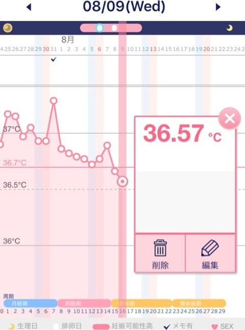 目 体温 下がる 3 期 日 高温