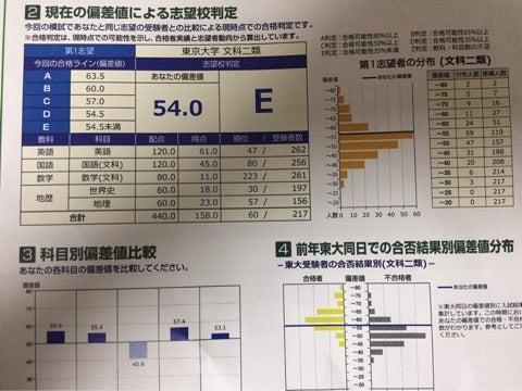 高2 東大入試(同日)の結果です...