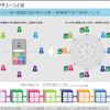 ブロックチェーンに関する最近の動向(2016年6月の経産省の資料です)の画像