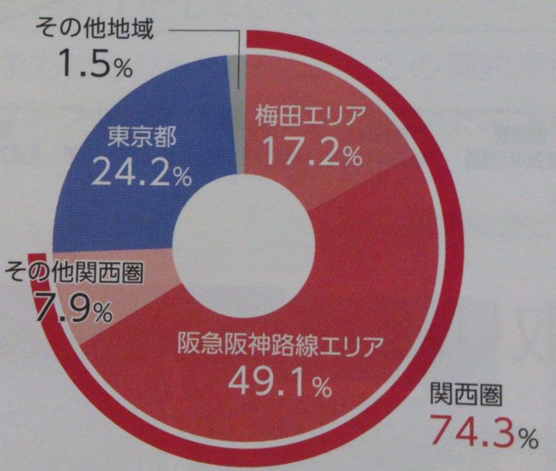 阪急リート投資法人 | 株主優待...