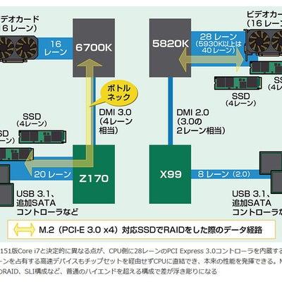 マザーボードの値段の違いについて、高いマザーボードで性能は上がるのかの記事に添付されている画像