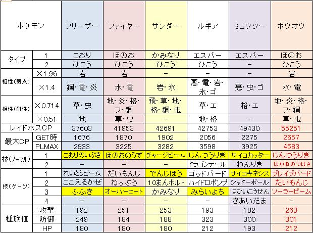 ポケモン 対比表