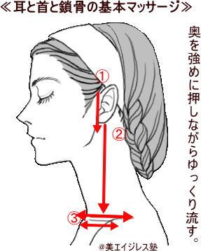 顔筋NANAマジックメソッド基本マッサージ法