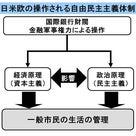 1週間の世界と日本の政治経済と、家計の資産への影響についてのレポートを作成の記事より