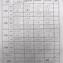 女流桜花第5節