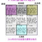 2018年(平成30年)の運勢と吉方位 九星気学・四柱推命の記事より