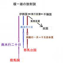【新放射説私案②】