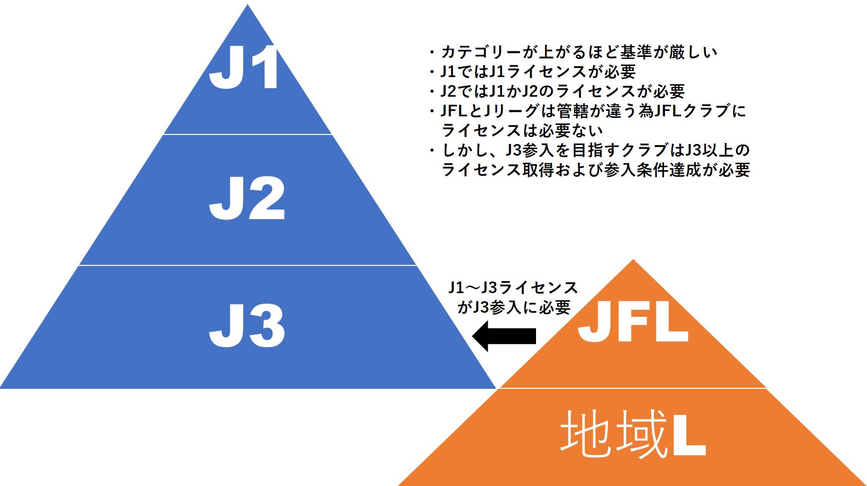 昇格 条件 j3