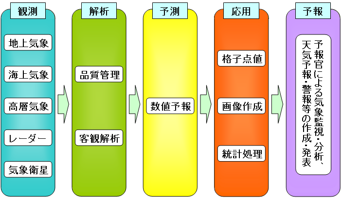 専門知識 数値予報における客観...