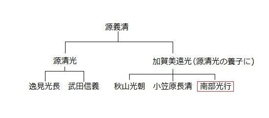 【系図】南部氏館