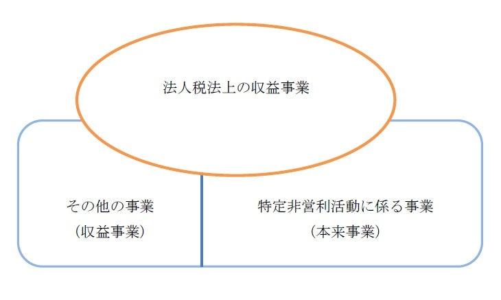 法人税法とNPO法における収益事業の関係図