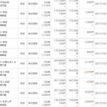 4.5日の利益★ (…