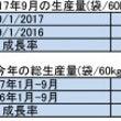 2017年9月の生産…