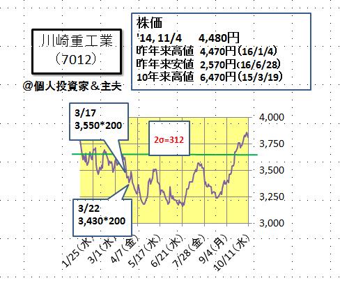 川崎 重工 の 株価