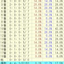 菊花賞(データ)