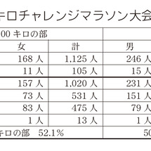 秋田100キロチャレ…