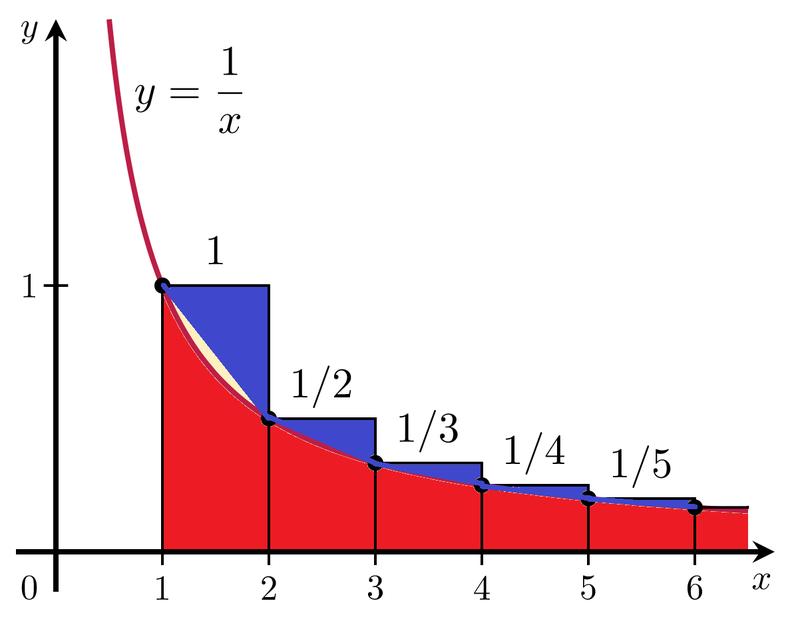 調和級数の初等関数による近似 |...