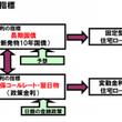 日本経済新聞の経済音…