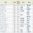 今週の競馬『富士S』…