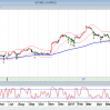 選挙後の日本株と株高…