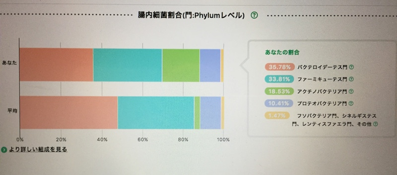 Category:細菌のスタブ項目 (page 4) - JapaneseClass.jp