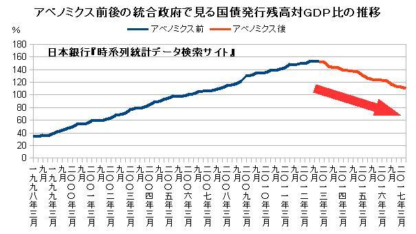 アベニミクス前後の統合政府で見る国債発行残高対GDP比の推移