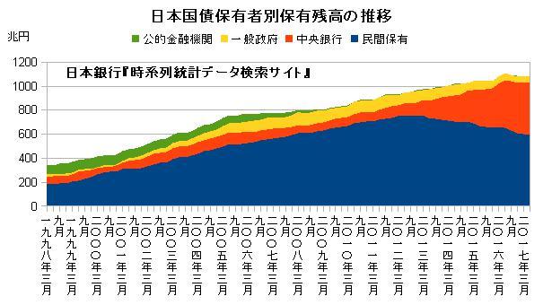 日本国債保有者別保有残高の推移