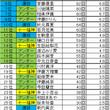 乃木坂46 個人ブロ…