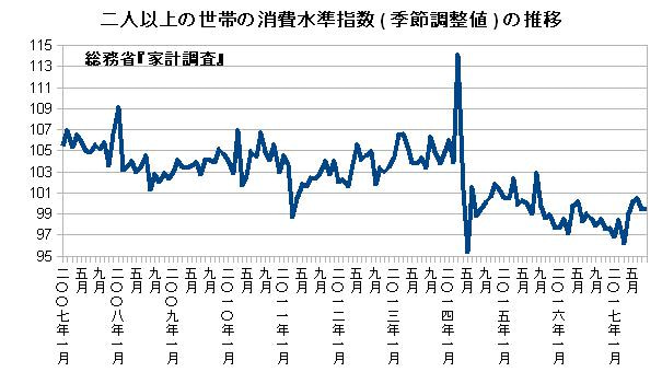 二人以上の世帯の消費水準指数(季節調整値)の推移