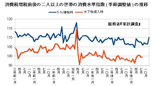 消費税増税前後の二人以上の世帯の消費水準指数(季節調整値)の推移