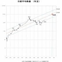 日経平均株価2030…