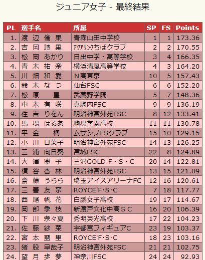 フィギュアスケート大好き(≧∇≦)第43回東日本選手権、結果&全日本進出者決定!