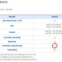 韓国の大学院は何単位…