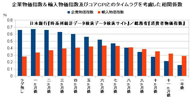 企業物価指数&輸入物価指数とコアCPIとのタイムラグを考慮した相関係数