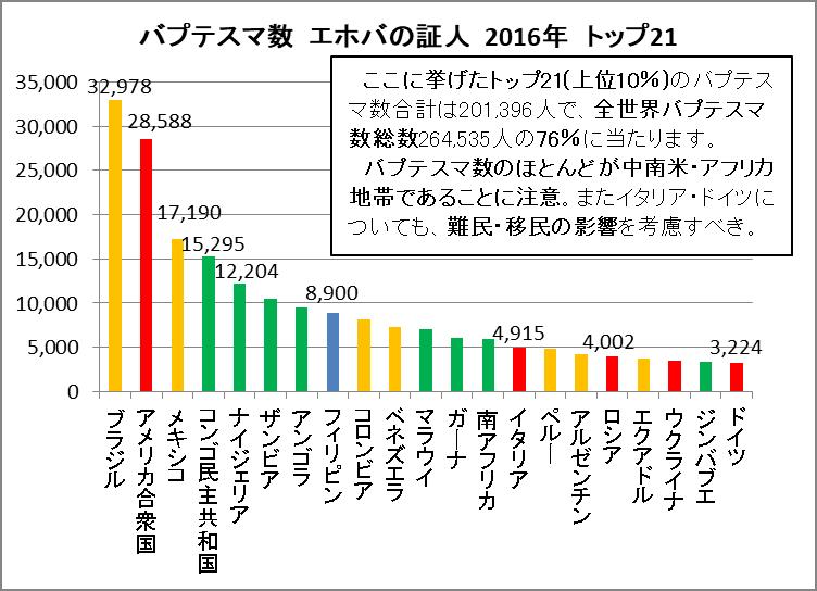 バプテスマ数編 世界ランキング 度数分布図 エホバの証人 年鑑情報 2016年