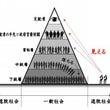 ピラミッドであり小さ…