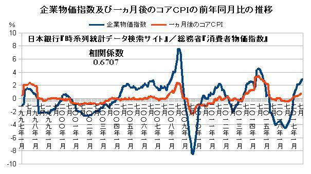 企業物価指数及び一ヵ月後のコアCPIの前年同月比の推移