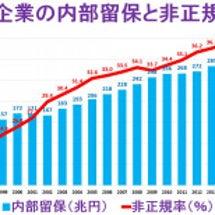 日本企業が内部留保を…
