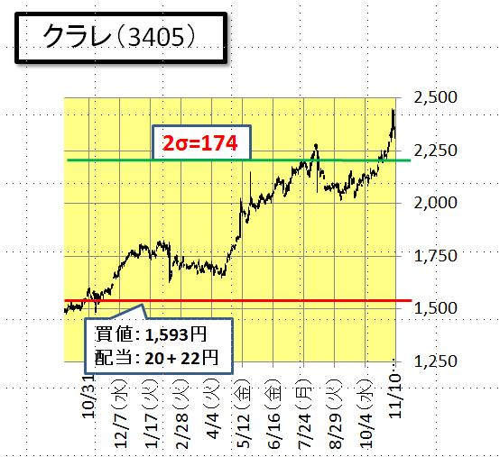 クラレ 株価