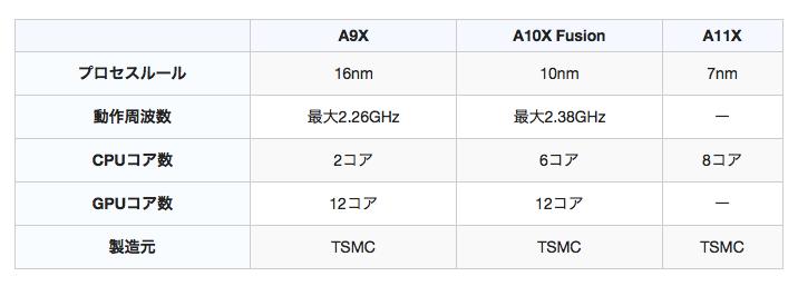 次期「iPad Pro」、「A11X」プロセッサは「7nm」プロセス採用で「8コア」CPU