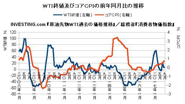 WTI終値及びコアCPIの前年同月比の推移