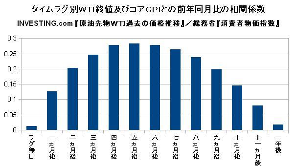 タイムラグ別WTI終値及びコアCPIとの前年同月比の相関係数
