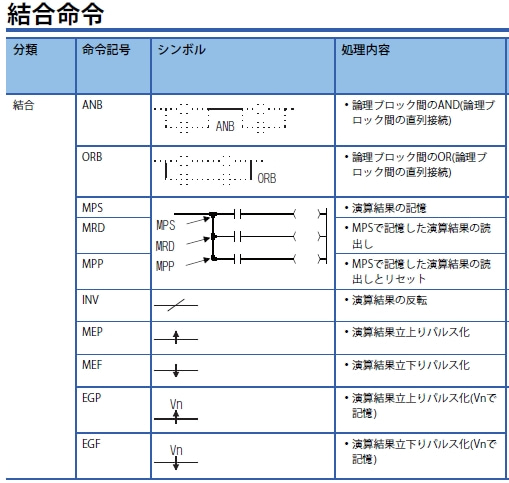 三菱 シーケンサ 命令 top