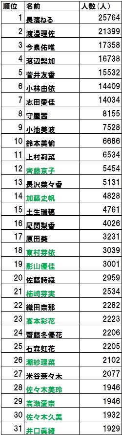 ランキング メンバー 坂 欅 46