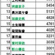 欅坂46人気ランキン…